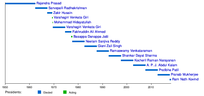 List of Presidents of India - Wikipedia