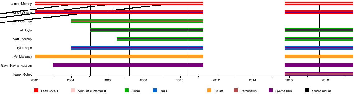 timeline[edit]