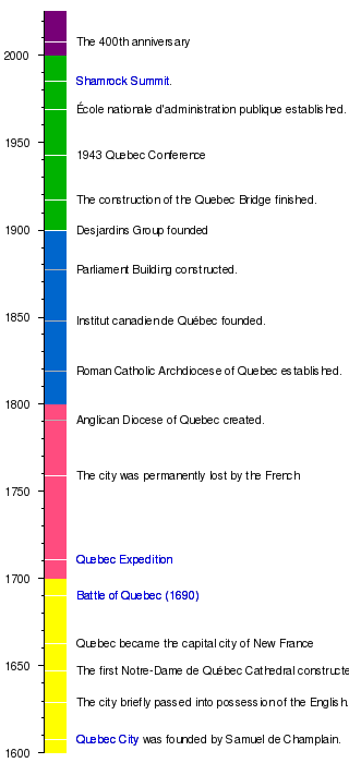 timeline of quebec city history wikipedia