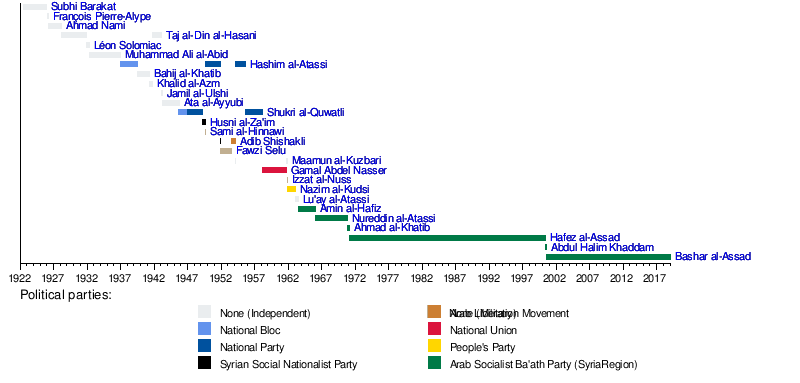 List Of Presidents Of Syria Wikipedia