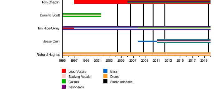 Keane (band) - Wikipedia