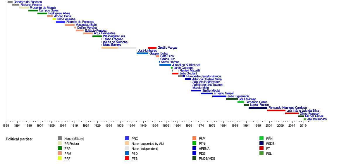 List of presidents of Brazil - Wikipedia