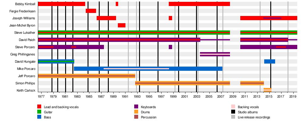 Toto (band) - Wikipedia