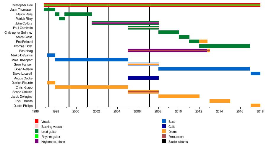 The Ataris Wikipedia