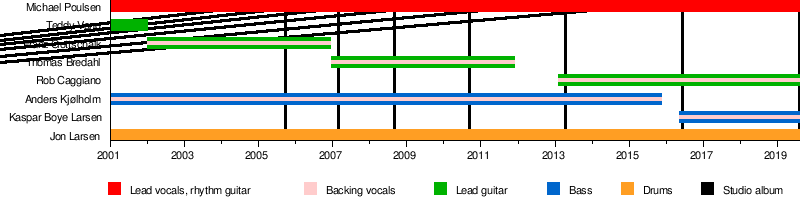 Volbeat - Wikipedia