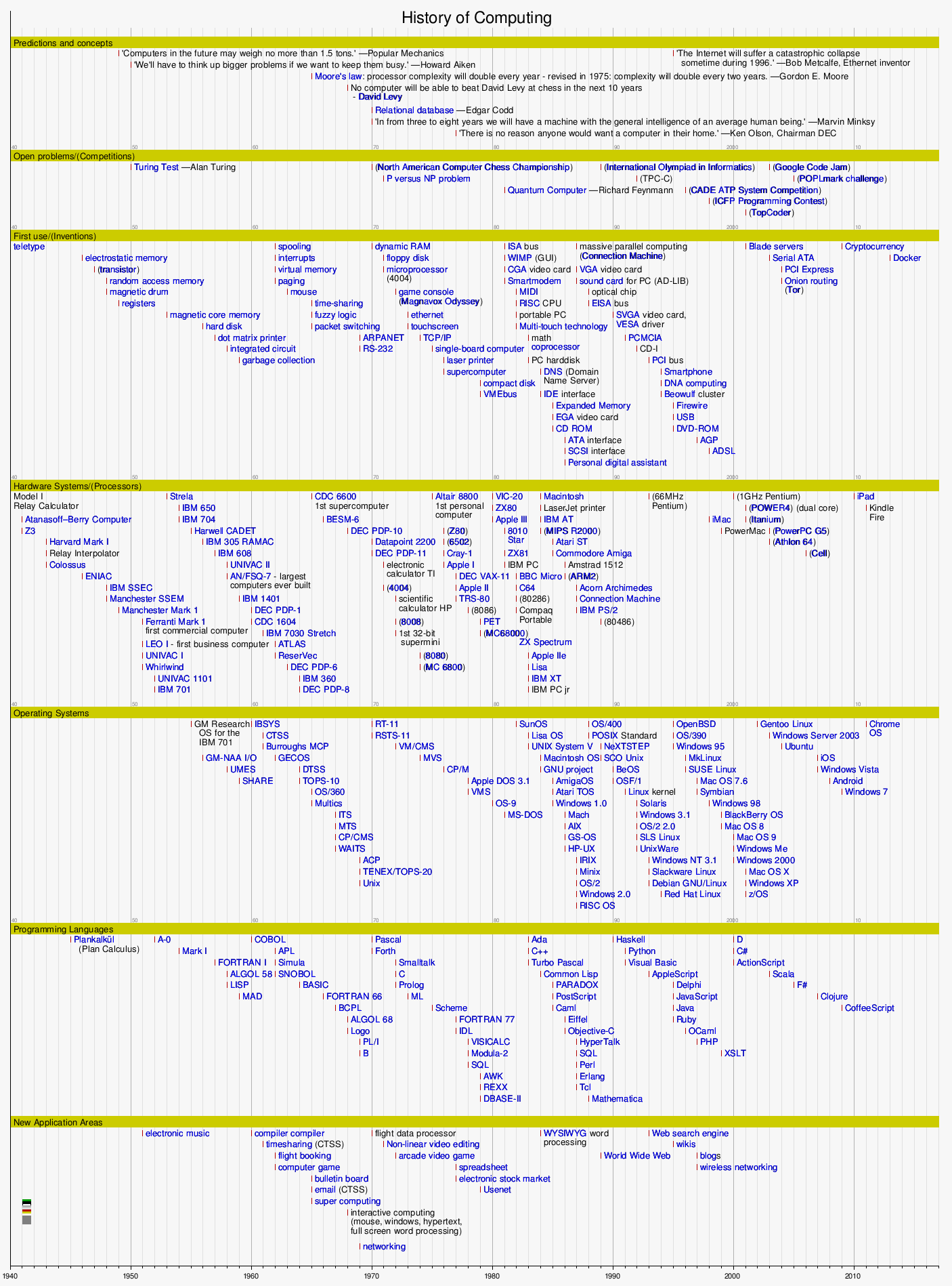TemplateTimeline History of Computing Wikipedia – History Timeline Template