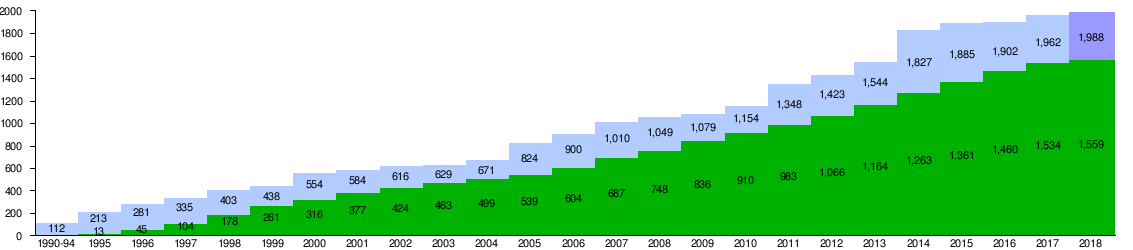 Boeing 777 wikipedia boeing 777 orders and deliveries cumulative by year cheapraybanclubmaster Choice Image