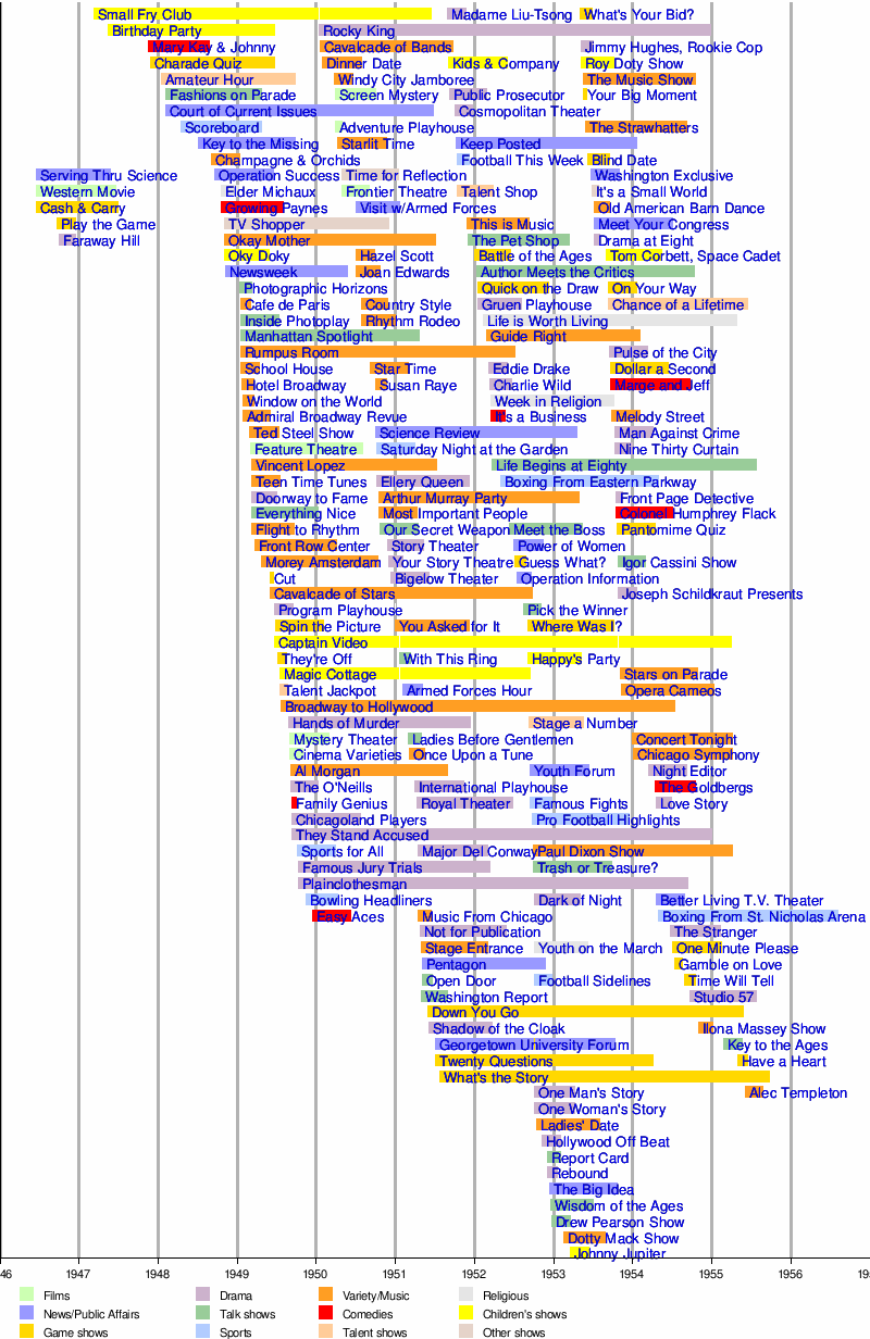 List of American television programs by debut date  Wikipedia