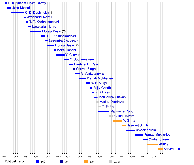 Union Budget Of India Wikipedia