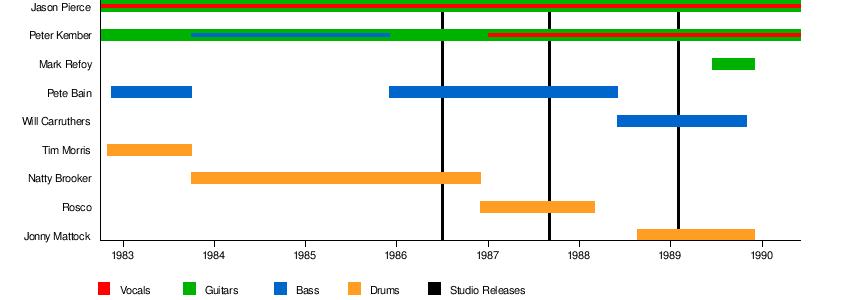 Spacemen 3 - Wikipedia on