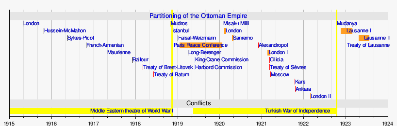 Template:Timeline of Partitioning of the Ottoman Empire - Template:Timeline Of Partitioning Of The Ottoman Empire - Wikipedia