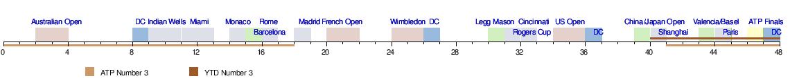 TemplateNovak Djokovic 2009 career timeline Wikipedia – Career Timeline Template