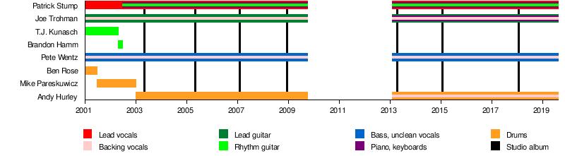 Fall Out Boy - Wikipedia
