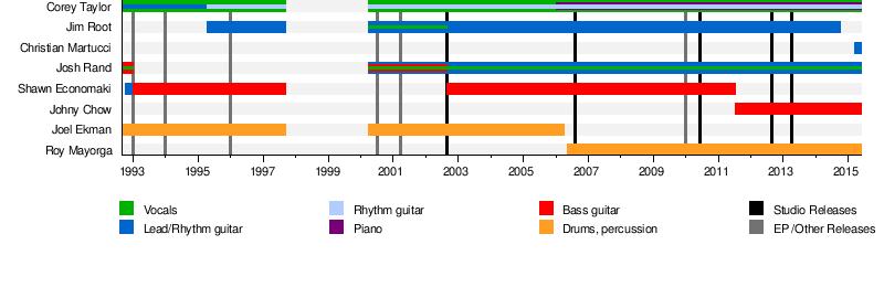 Stone Sour - Wikipedia, the free encyclopedia