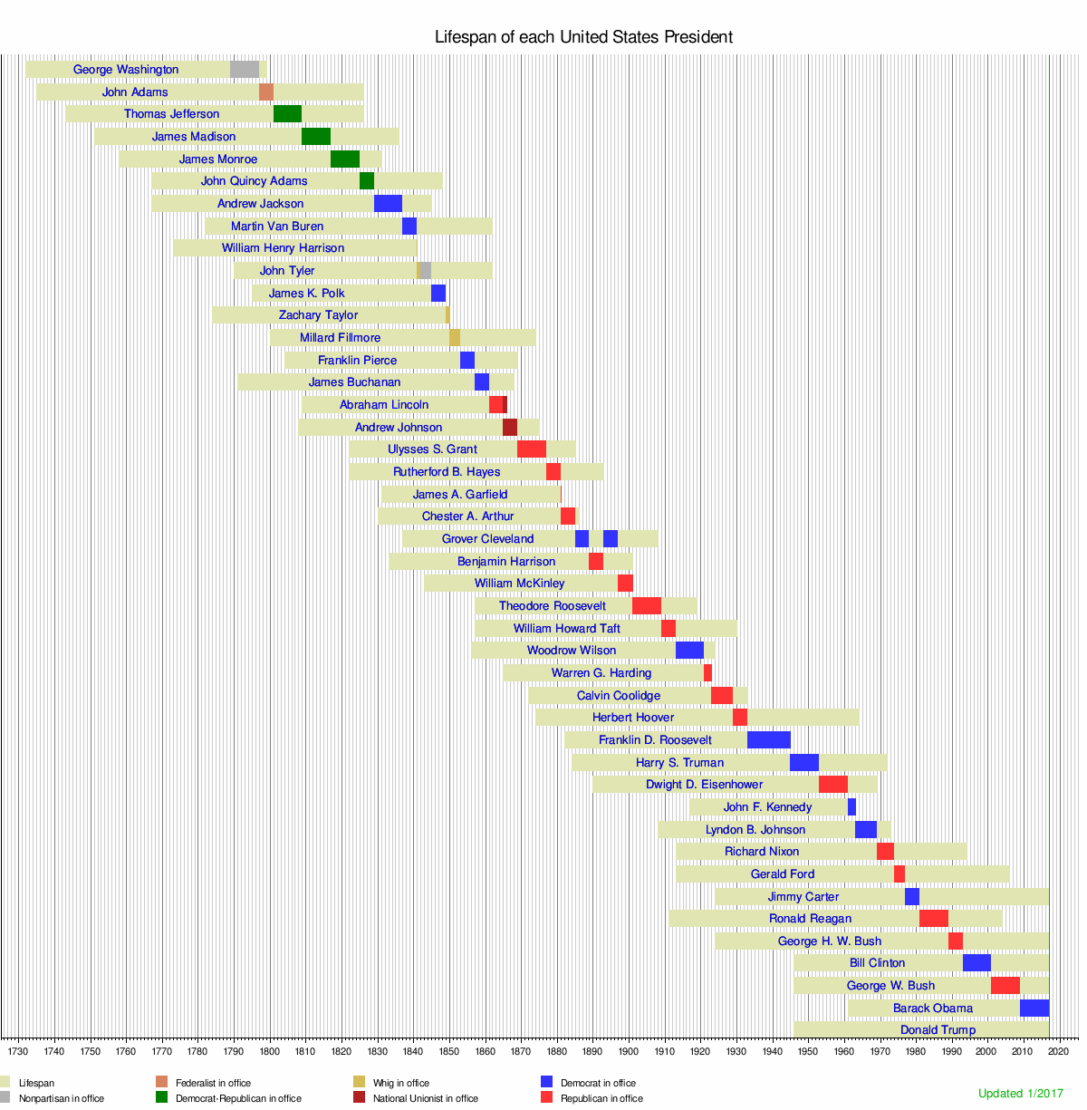 Lifespan timeline of Presidents of the United States - Wikipedia