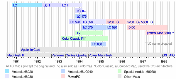 Macintosh LC - Wikipedia