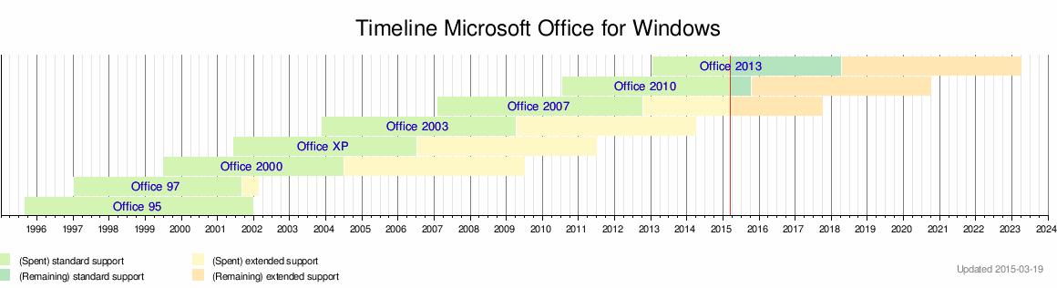 Microsoft Office - Wikipedia, the free encyclopedia