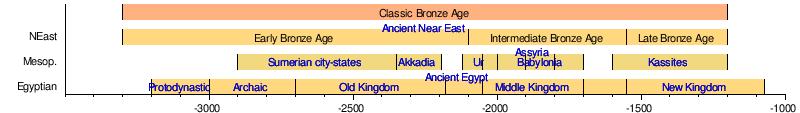 Bronze Age - Wikipedia