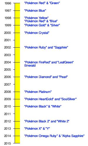 pok233mon video game series wikipedia the free encyclopedia