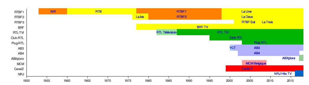 Television in Belgium - Wikipedia
