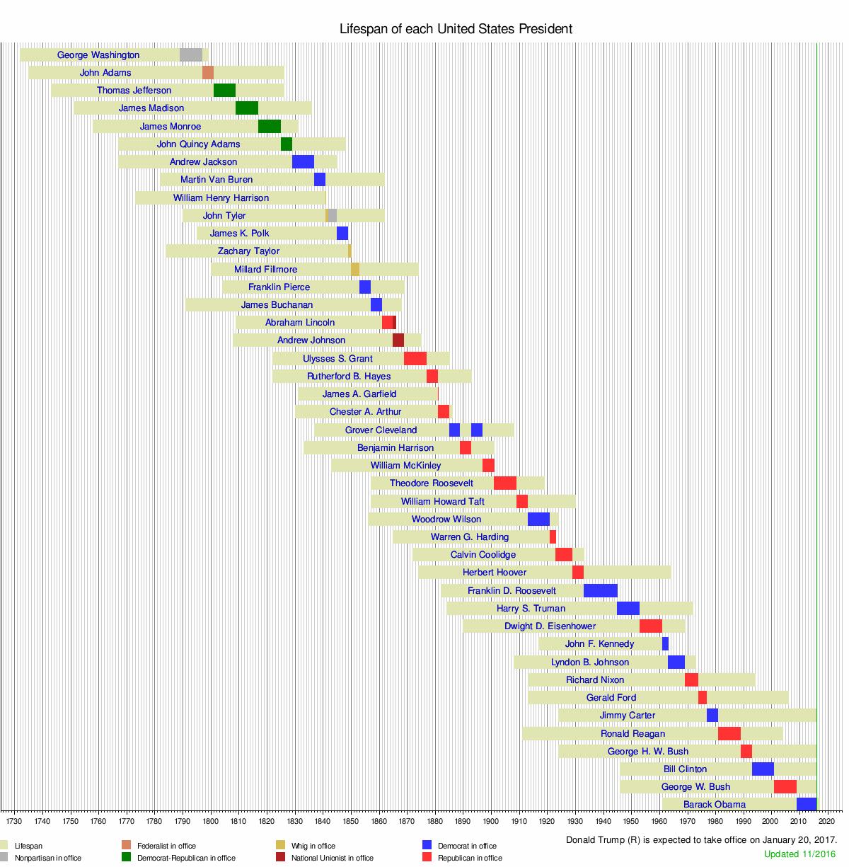 us timeline