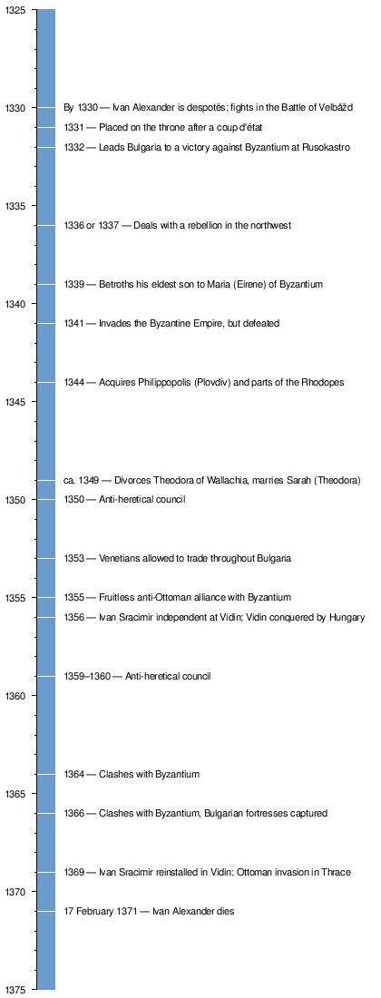 alexander the great timeline