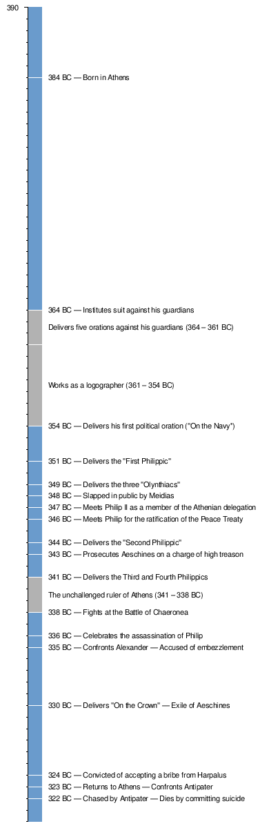 Template:Timeline of Demosthenes' life - Wikipedia