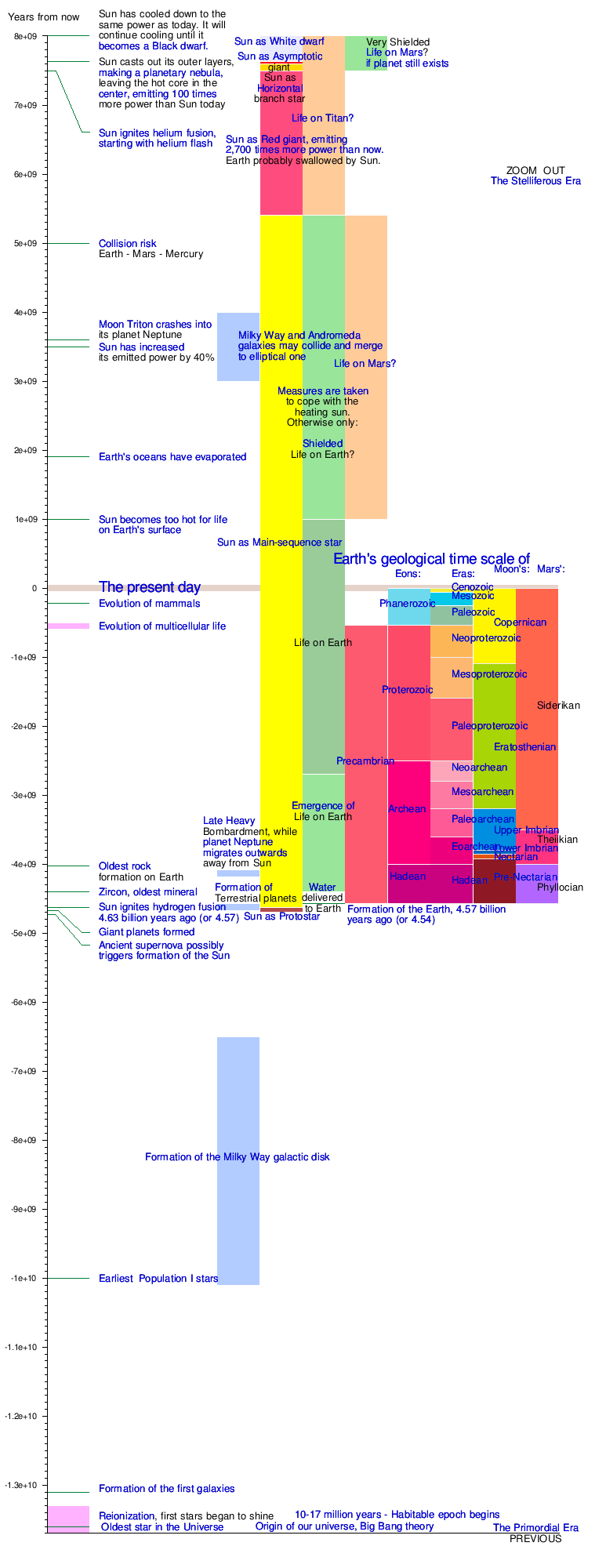 picture timeline