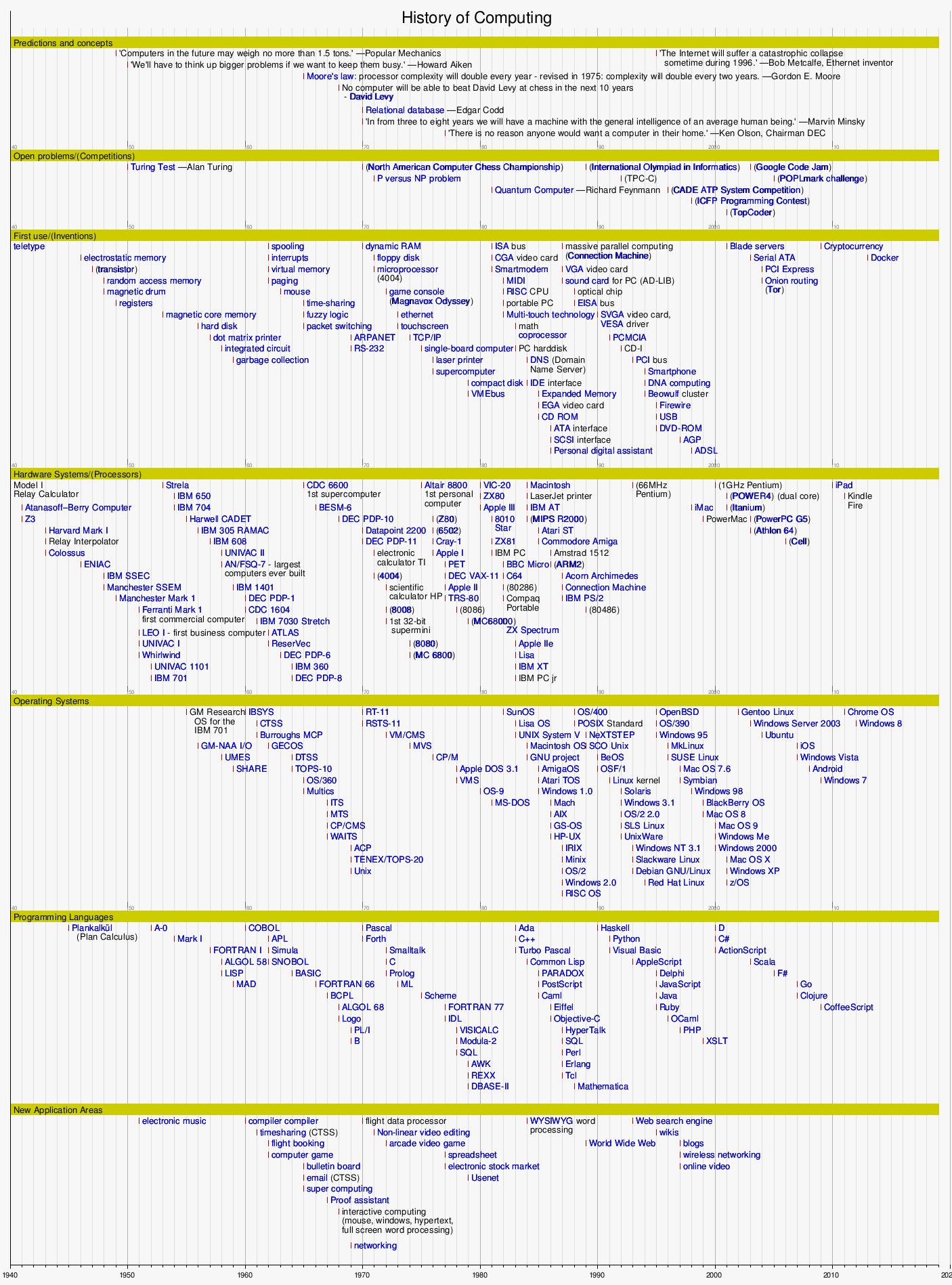 Timeline of computing - Wikipedia f73cb07a06f