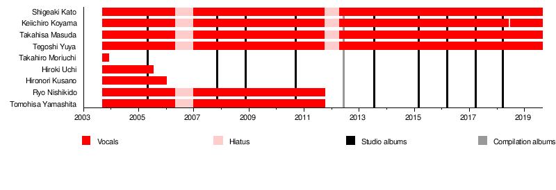 NEWS (band) - Wikipedia