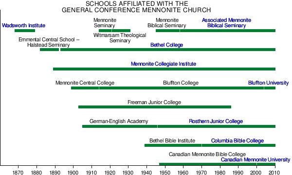 General Conference Mennonite Church - Wikipedia