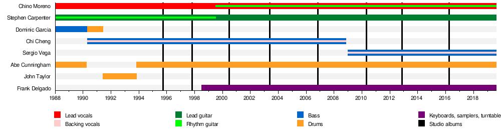 Deftones - Wikipedia