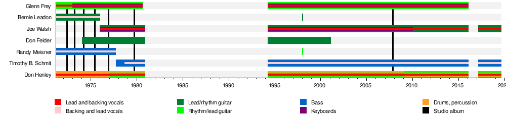 Eagles (band) - Wikipedia