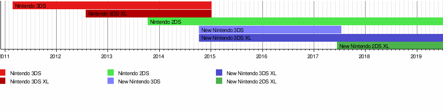 Nintendo 3DS - Wikipedia