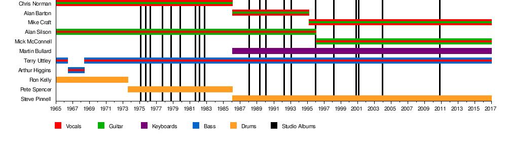Smokie Band Wikipedia