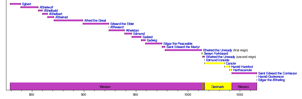 house of wessex  timeline of wessex and england rulers edit