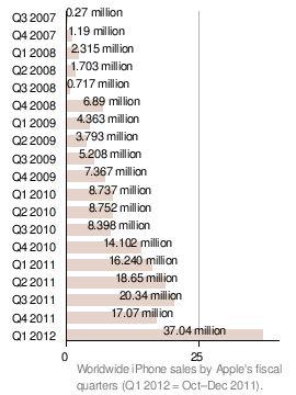 iPhone Quarterly Sales (Source: Wikipedia / Apple Quarterly Results)