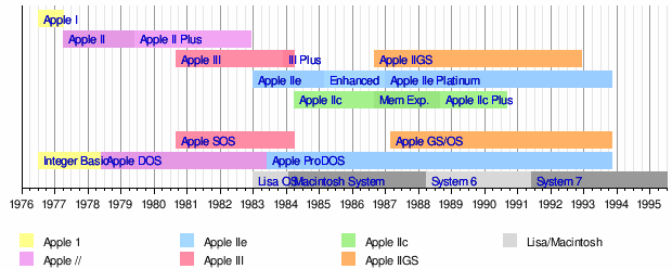 Template:Timeline of Apple II family system software - Wikipedia