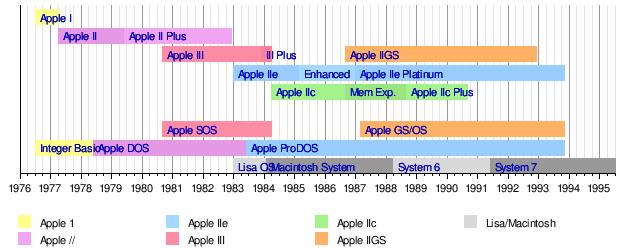 apple timeline photobl bloguezcom