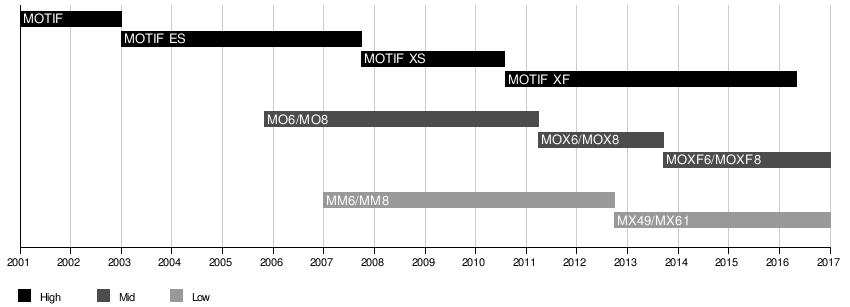 Yamaha Motif - Wikipedia