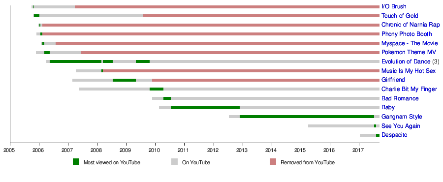 timeline of most viewed videos oct sep