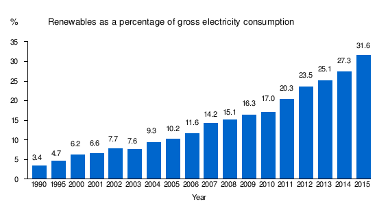 Energy in Germany - Wikipedia
