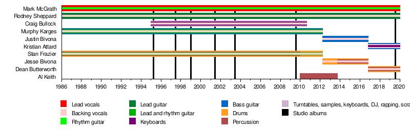Sugar Ray - Wikipedia