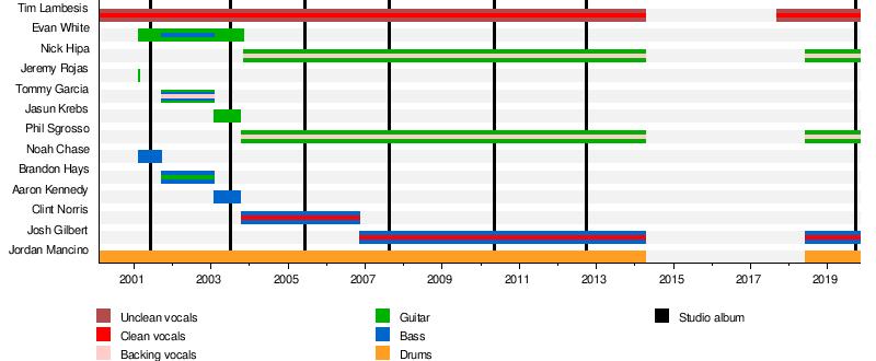 offizielle Bilder kaufen Tropfenverschiffen As I Lay Dying (band) - Wikipedia