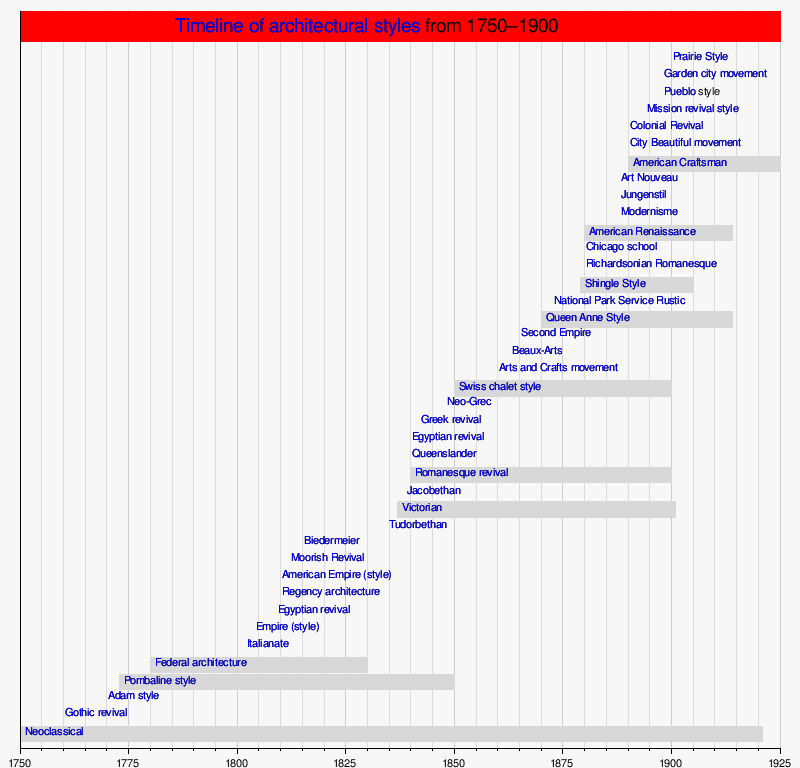 Timeline of architectural styles 1750–1900 - Wikipedia