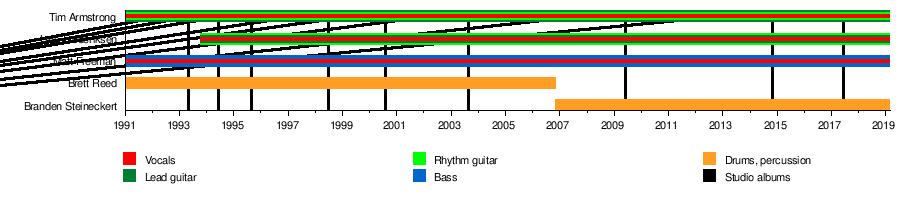 a514bedafa Rancid (band) - WikiVisually