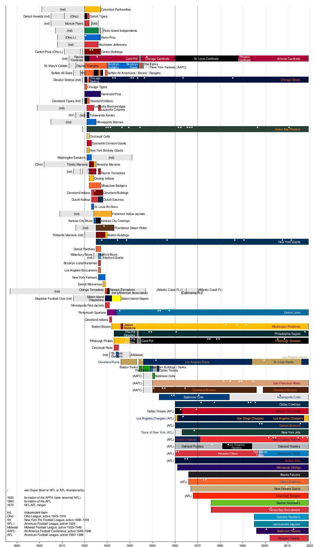 photograph about Printable List of Nfl Teams named Timeline of the Countrywide Soccer League - Wikipedia