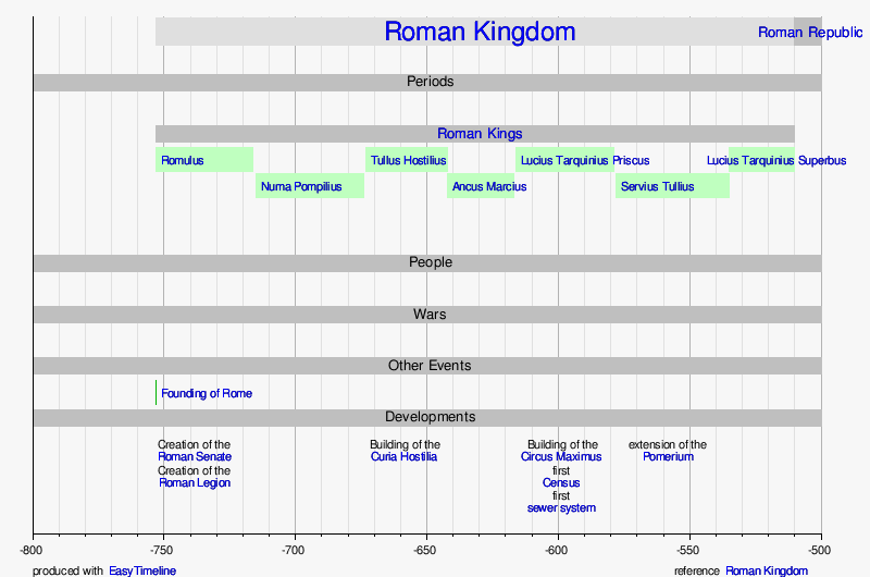 template timeline of the roman kingdom wikipedia
