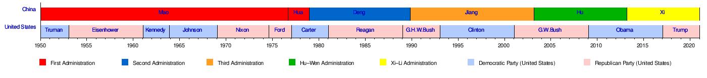China–United States relations - Wikipedia