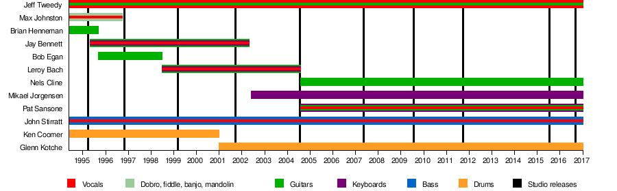 dbd585b1b9e Wilco - Wikipedia